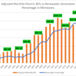 The different types of Electricity rates?
